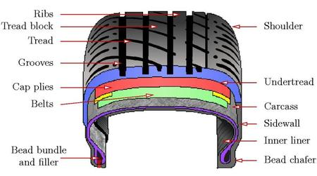 Tire Cross Section >> Low Cost Tyres Range with Price Promise Guarantee!